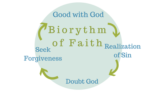 biorythm-of-faith