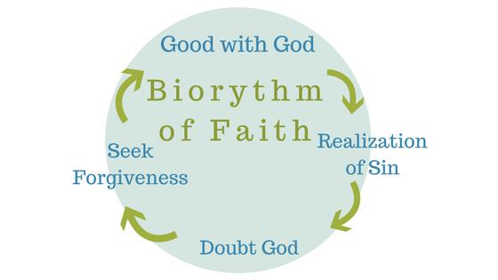 biorythm-of-faith